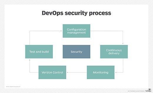 DevOps security process