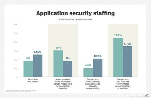 Correlation between application security staff and digital transformation