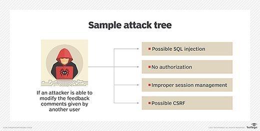 SafeCode threat model