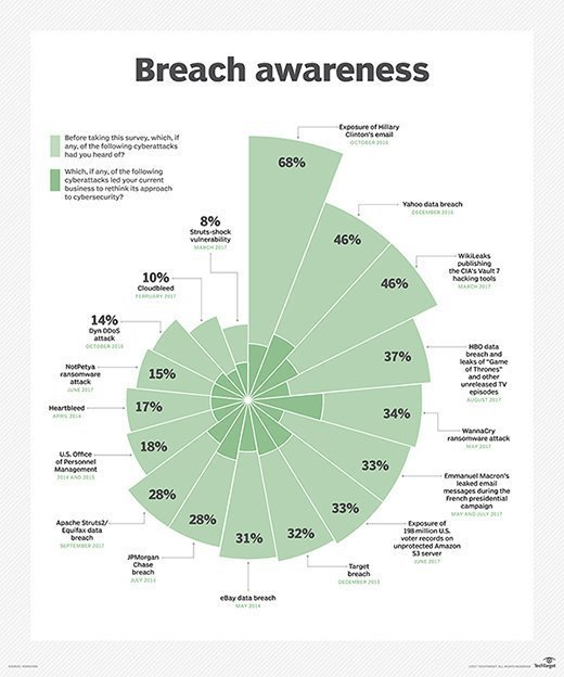 Breach awareness infographic