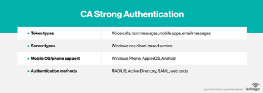 CA Strong Authentication