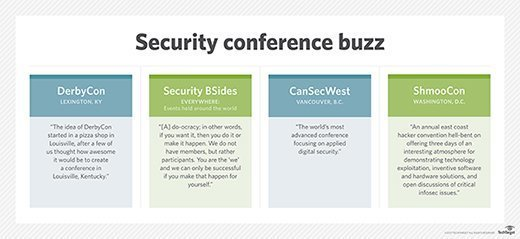 Security conference buzz