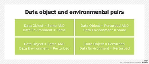 Data object and environmental pairs
