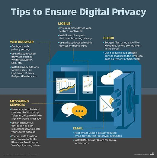 Digital privacy and security