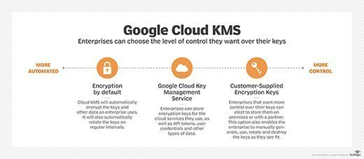 Google Cloud Key Management System