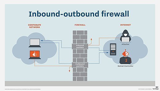 Inbound-outbound firewall