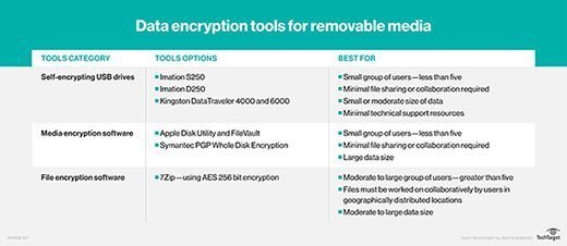 Removable media encryption requirements