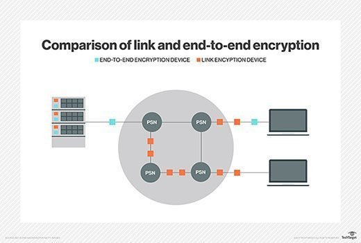 Comparison of link and end-to-end encryption