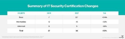 2017 IT security certification changes