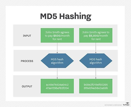 MD5 hash function