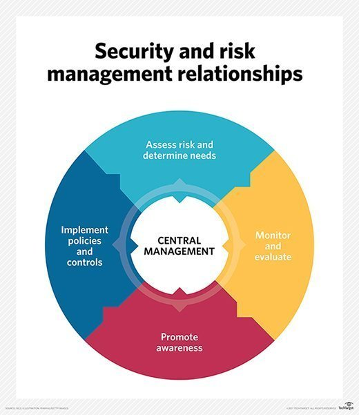 Security and risk management relationships