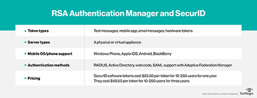 RSA Authentication Manager
