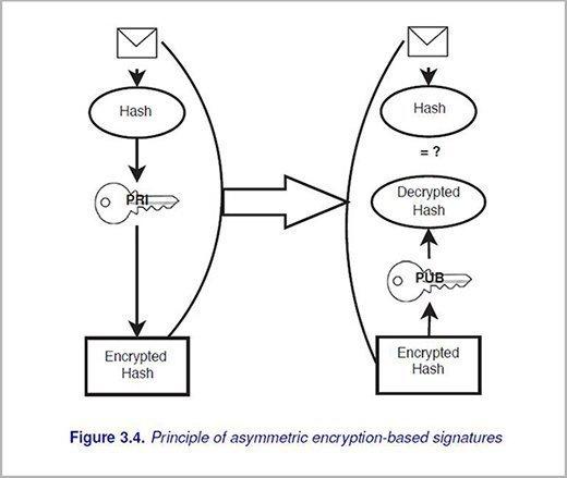 asymmetric encryption-based signatures