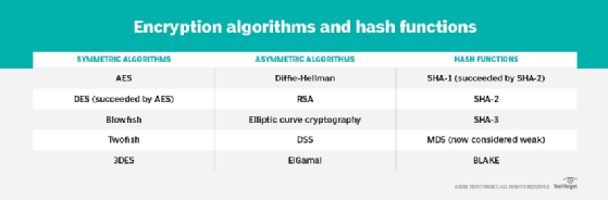 Encryption algorithm types