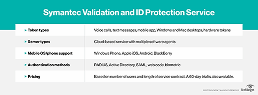 Symantec Validation and ID Protection Service
