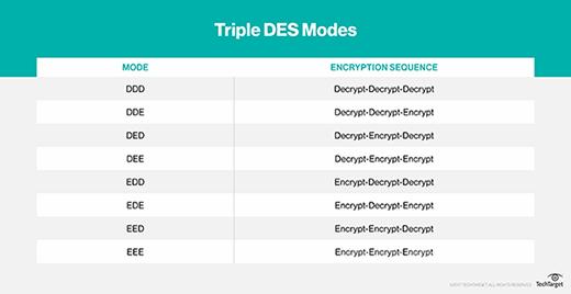 Triple DES modes