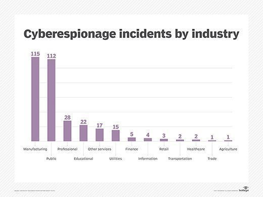 Cyberespionage incidents by industry