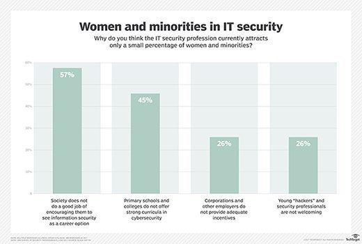 Women and minorities in IT Security