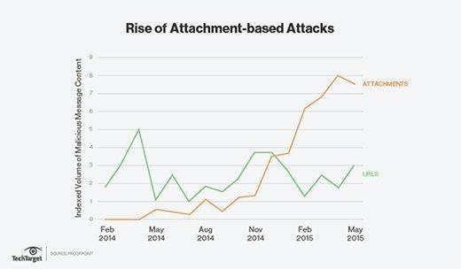 macro malware, attachment-based attacks