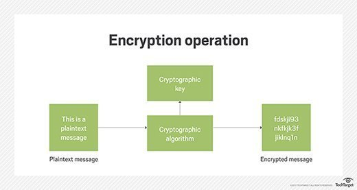 Encryption method