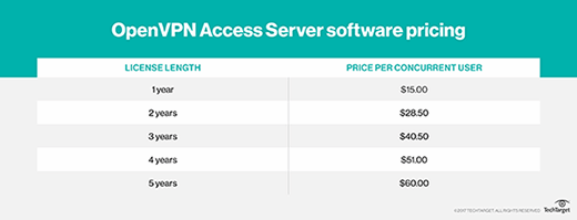 Client license pricing