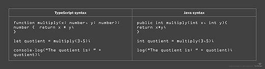 TypeScript syntax 7