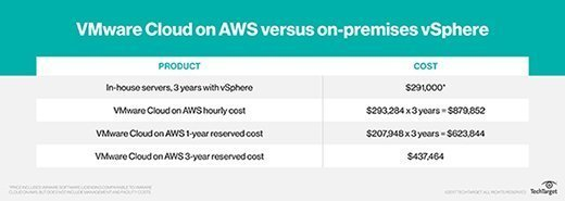 VMware Cloud on AWS versus on-premises vSpherecost comparison