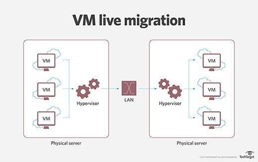 Live migration of a VM