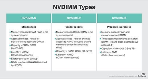 types of NVDIMM