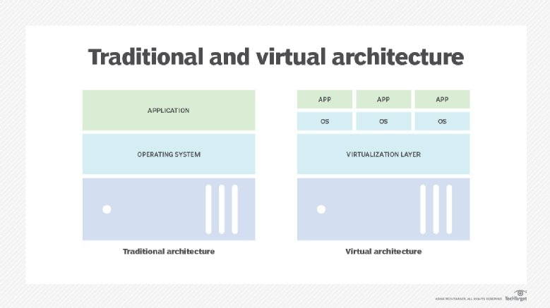 Traditional server architecture vs. virtual architecture