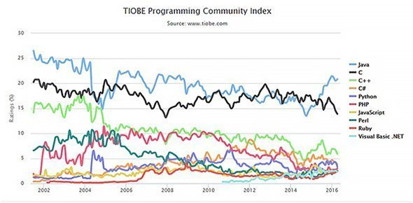 Java vs. other program languages in popularity