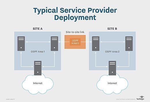 Edge routers in service provider deployments