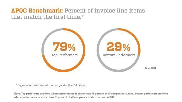 APQC benchmark: percent of invoice line items that match the first time