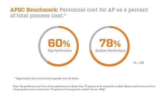 APQC benchmark: personnel cost for AP as a percent of total process cost