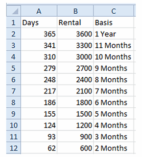 sorted range lookup table