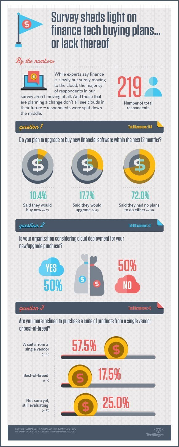 financial systems survey