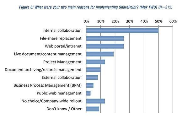 Reasons for implementing SharePoint