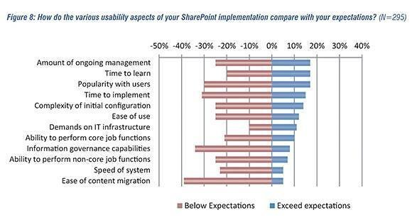 SharePoint implementation expectations