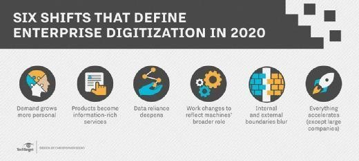 Graphic: six shifts that define enterprise digitization in 2020