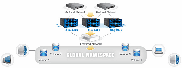 Snapscale Namespace Diagram 2
