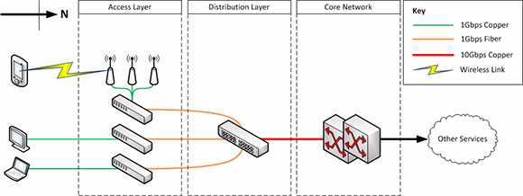 Typical deployment of traditional access and distribution core networks.