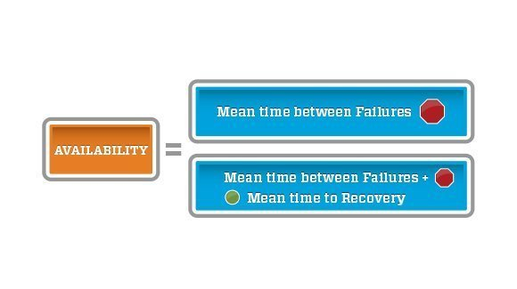 Figure 1: Availability Calculation