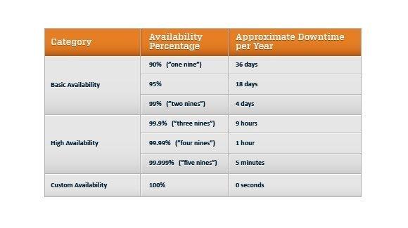 Figure 2: Availability Chart