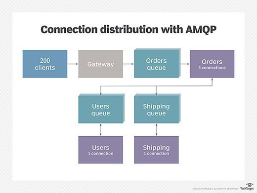 Using AMQP queues to decouple clients and services may provide some advantages.