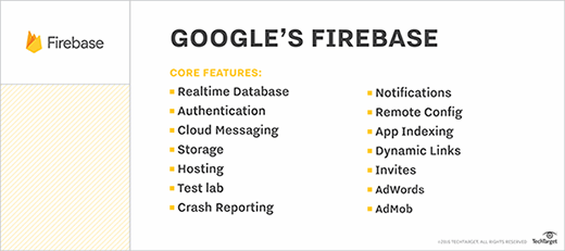 Google Firebase features