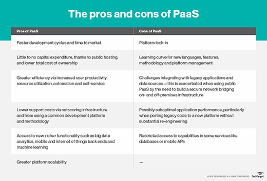 The pros and cons of PaaS providers.