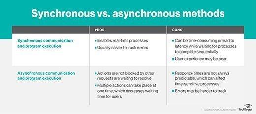Synchronous vs. asynchronous methids