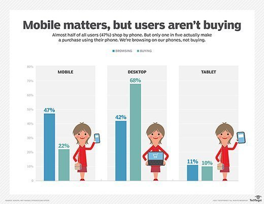 Mobile matters, but users aren't buying