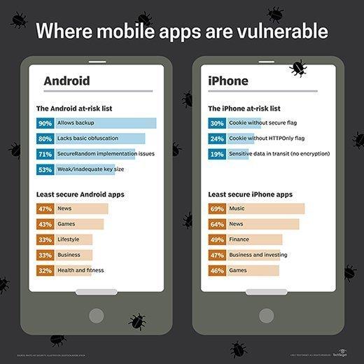 mobile app vulnerability
