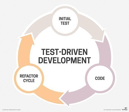 Test-driven development flow chart